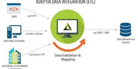 Adeptia Data Integration