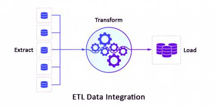 ETL data integration