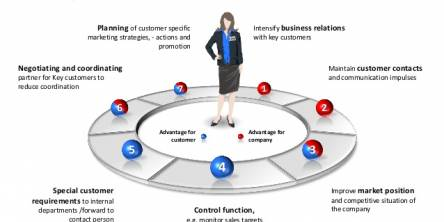 Key Account Manager Responsibilities (Image source - slideshare.net)