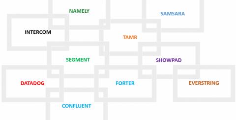 Top 10 SaaS Startups 2016