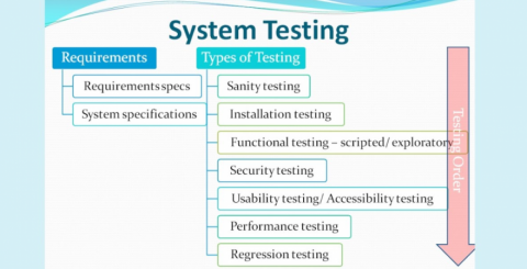 System Testing What Why How ArticleCube - Software testing requirements