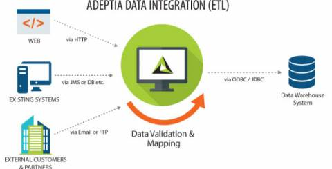 Adeptia Data Integration