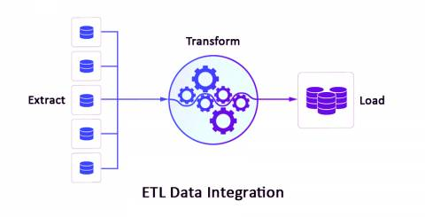 ETL data integration