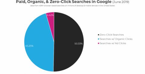Organic Click-through Rate