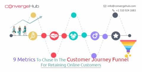 Different Metrics To Chase In The Customer Journey Funnel For Retaining The Online Customers