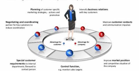 Advertising key account manager job description